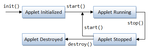 Java Applet Lifecycle