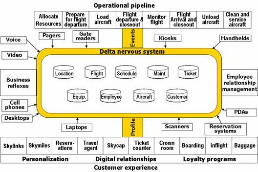 Evolute consulting for E commerce architecture diagram