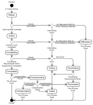 lifecycle of the bpmn task - Bpmn For Dummies