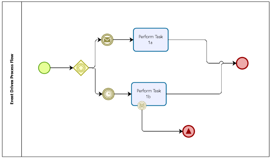 in his view each of these constructs use exotic bpmn elements to mimic case management that are governed by strange rules no vendor seems to agree - Bpmn For Dummies